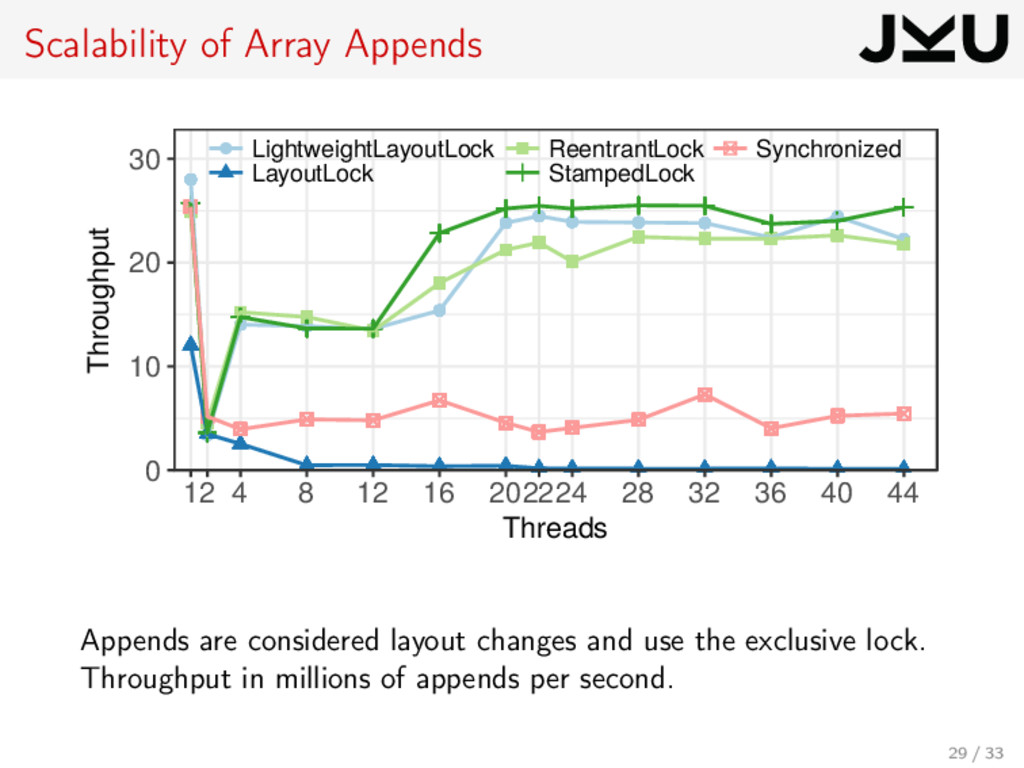 Scalability of Array Appends 0 10 20 30 12 4 8 ...
