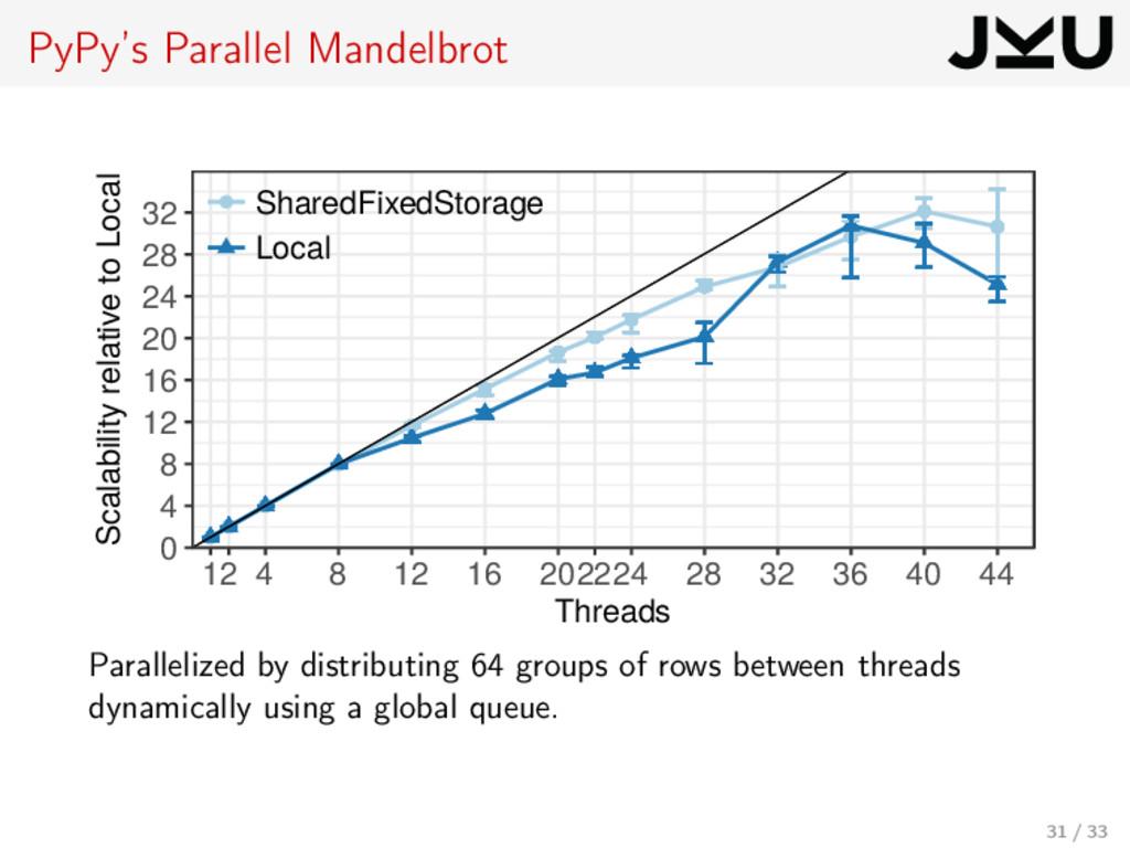 PyPy's Parallel Mandelbrot 0 4 8 12 16 20 24 28...