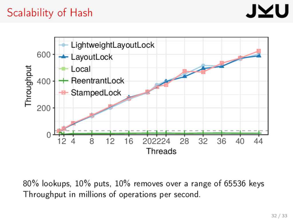 Scalability of Hash 0 200 400 600 12 4 8 12 16 ...