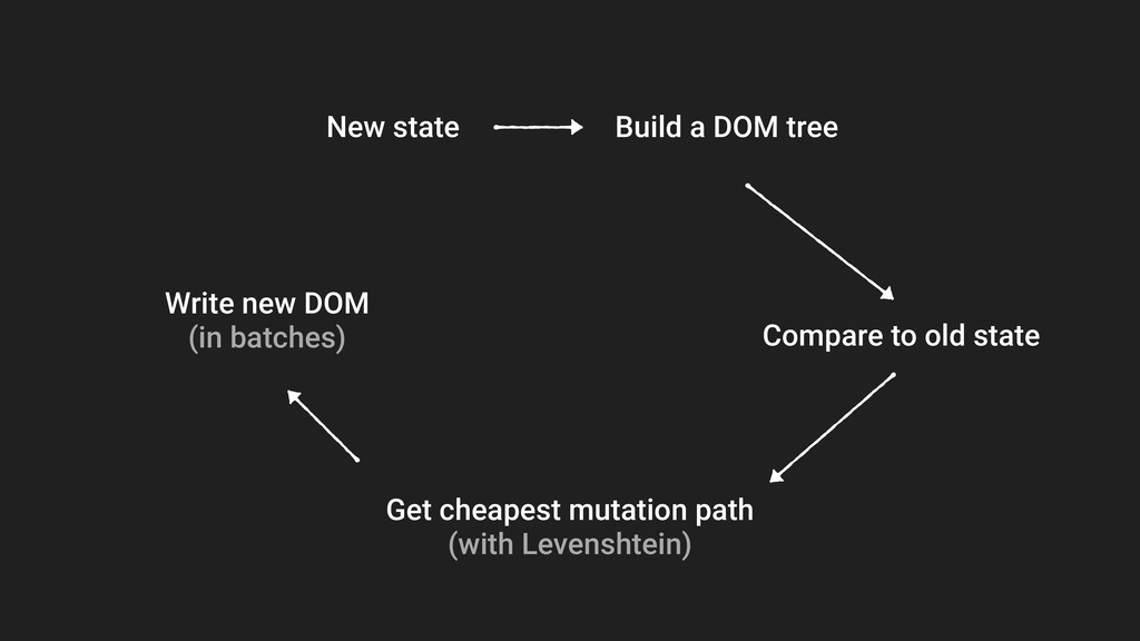 Build a DOM tree Compare to old state Get cheap...