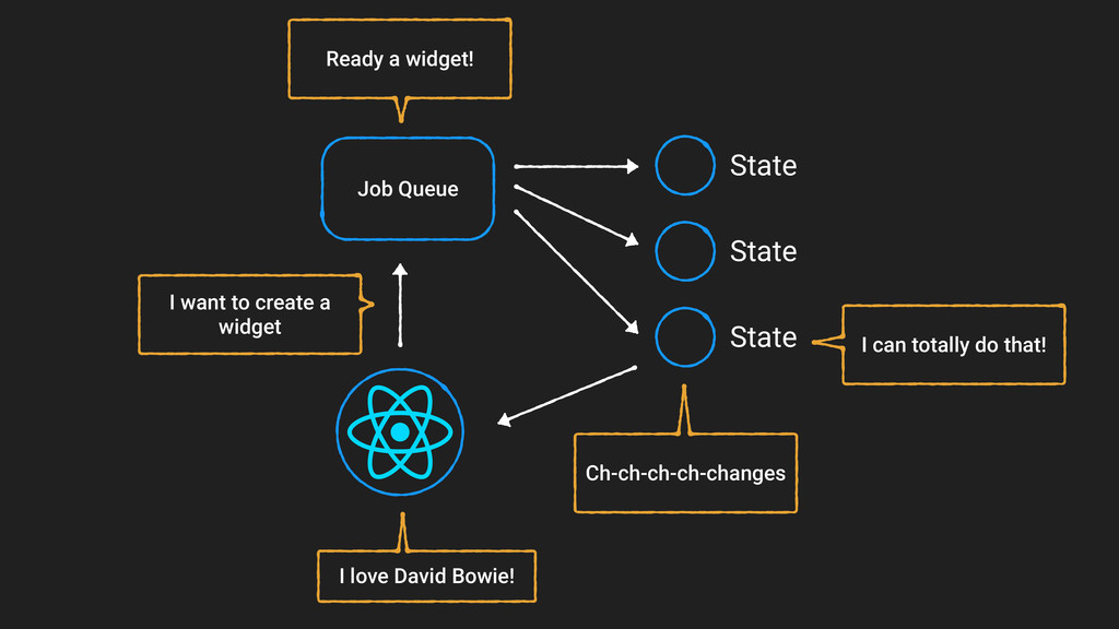 Job Queue State State State I want to create a ...