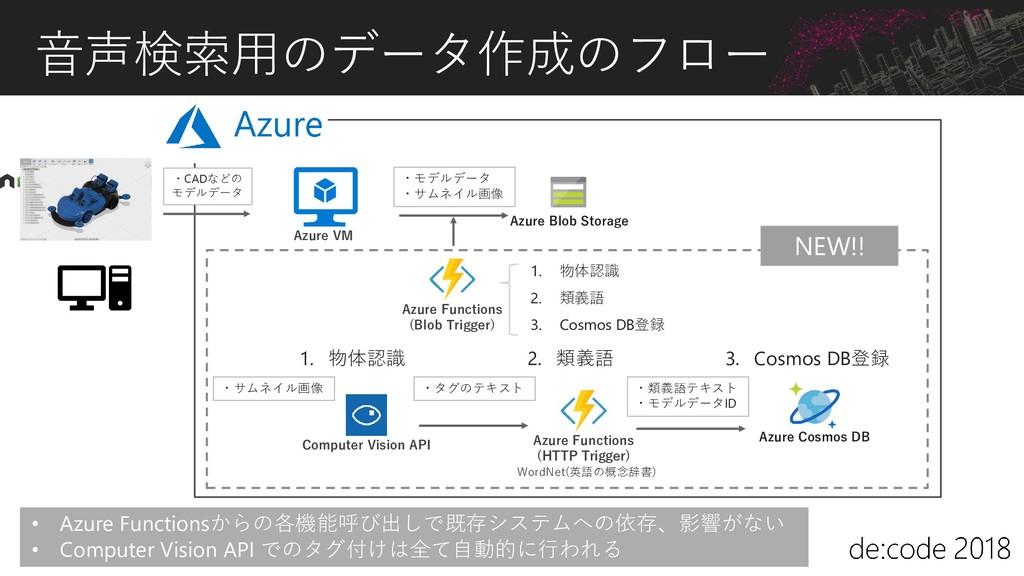 音声検索用のデータ作成のフロー ・モデルデータ ・サムネイル画像 Azure Cosmos D...