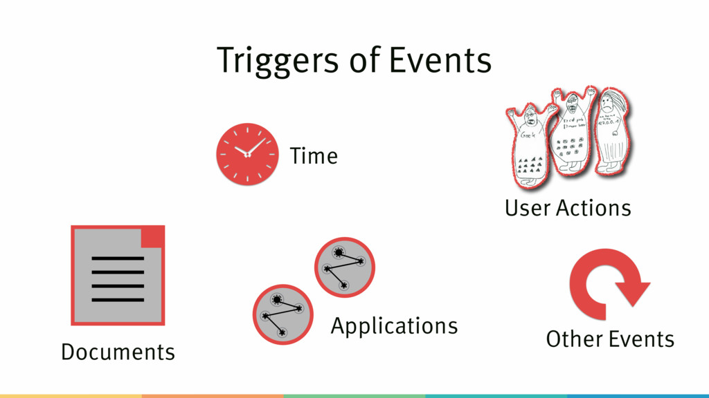 Triggers of Events Documents Time Applications ...