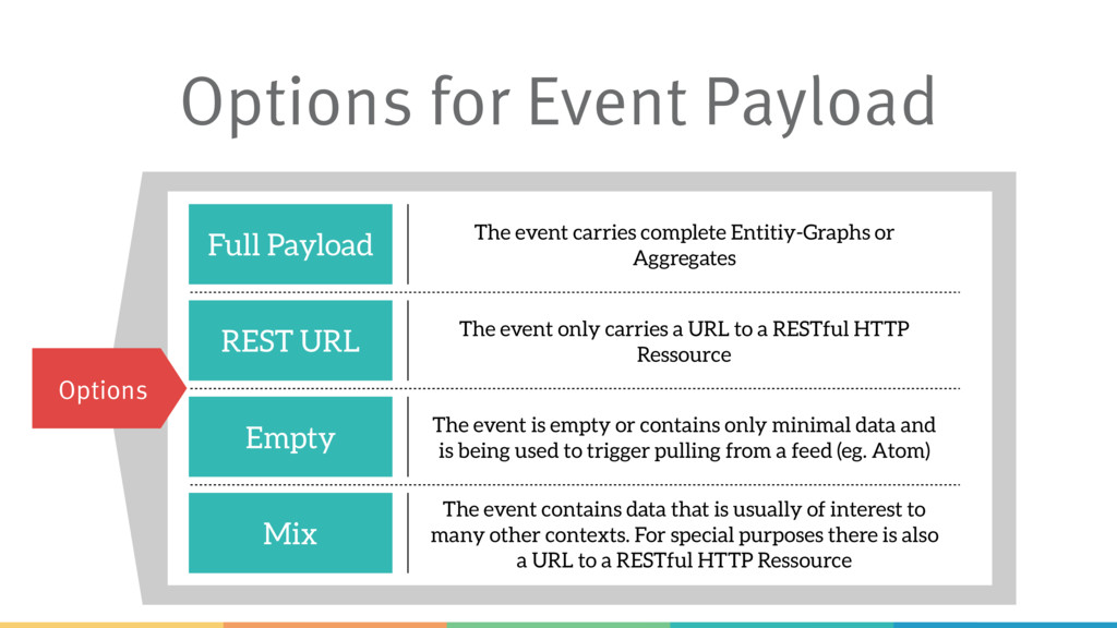 Options for Event Payload Options Full Payload ...
