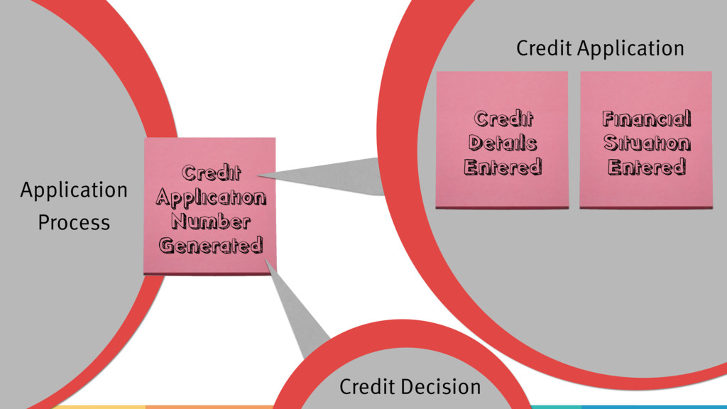 Credit