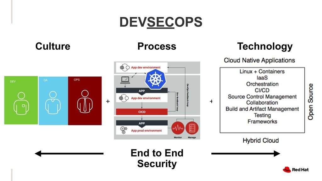 DEVSECOPS + + End to End Security DEV QA OPS Cu...