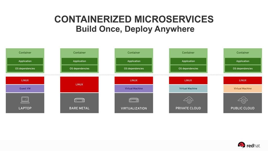 LAPTOP Container Application OS dependencies Gu...