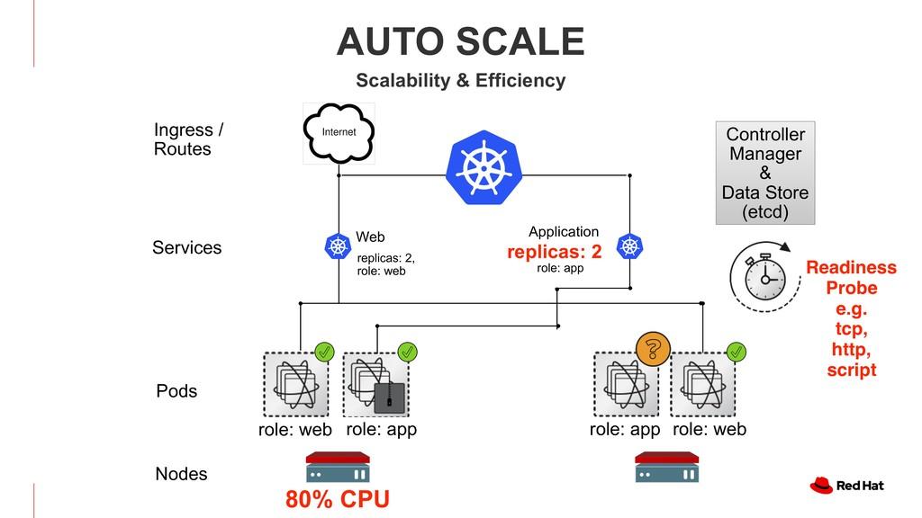 Web Application 80% CPU Pods Nodes Services rol...