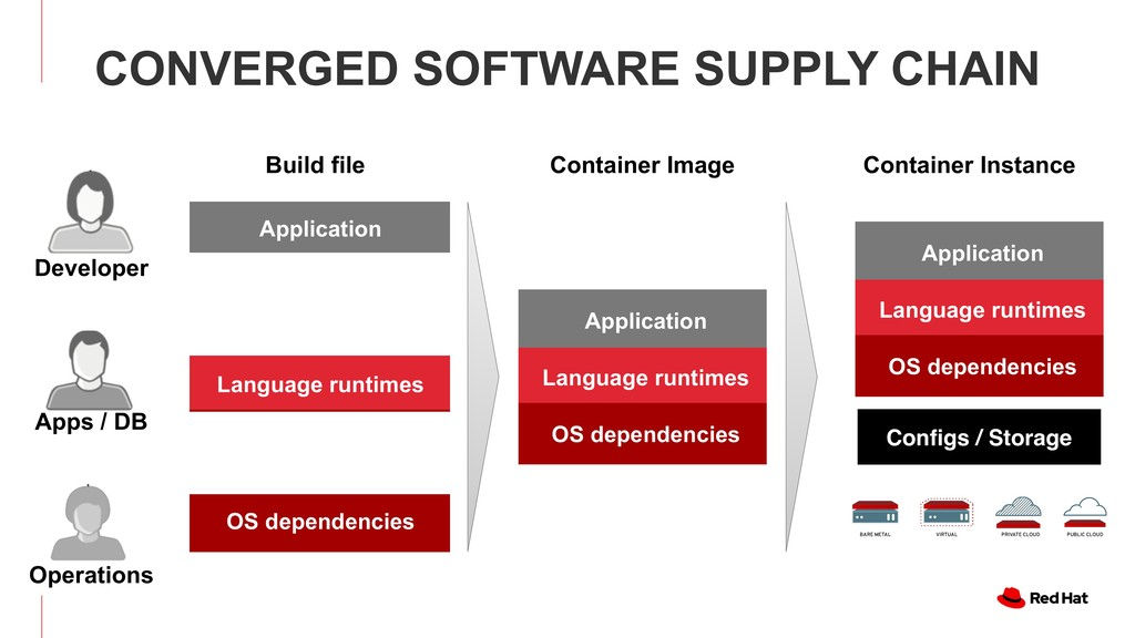 ERGED SOFTWARE  UPPLY CHAIN TAINER IMAGE CONTA...