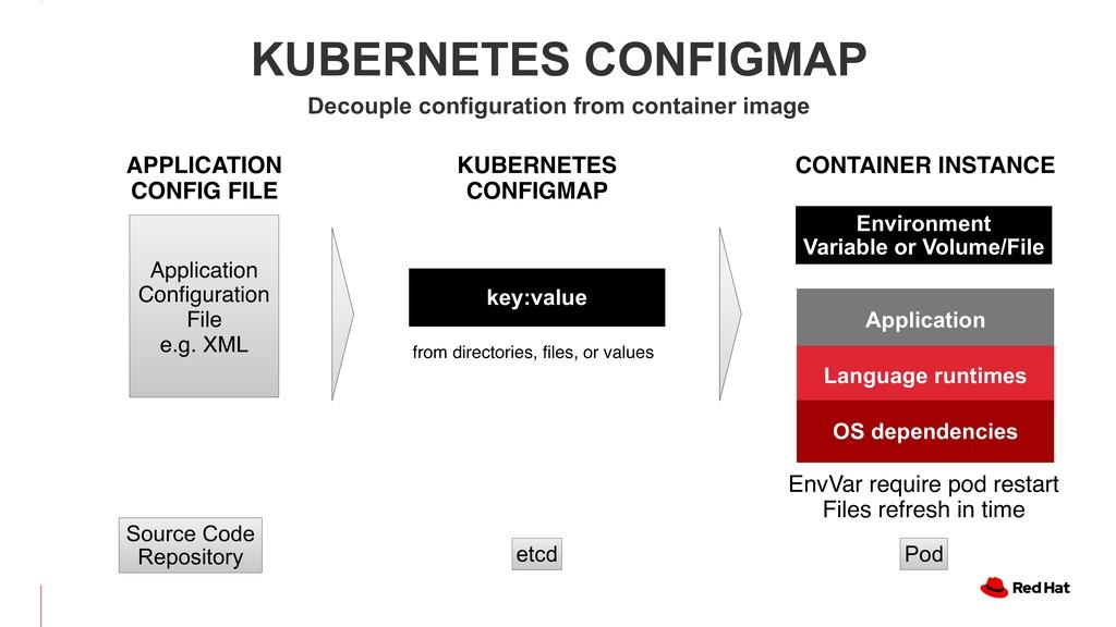 KUBERNETES CONFIGMAP Decouple configuration fro...