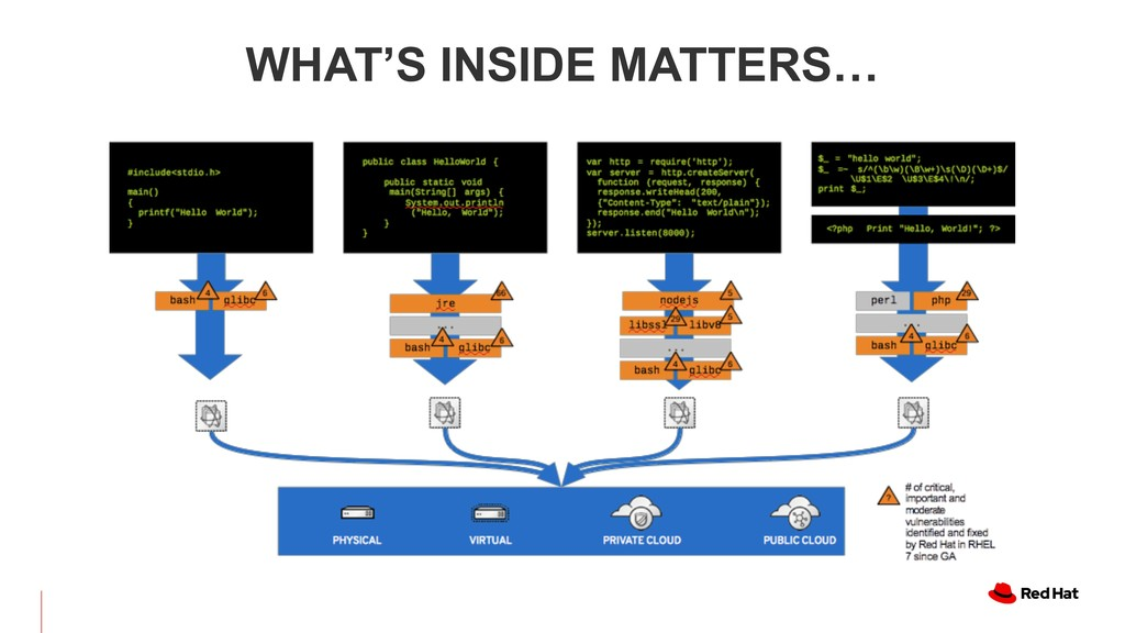WHAT'S INSIDE MATTERS…