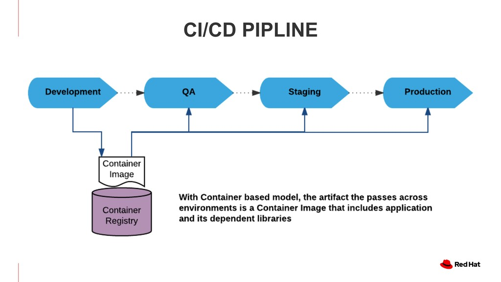 CONTINUOUS DELIVERY WITH CONTAINERS CI/CD PIPLI...