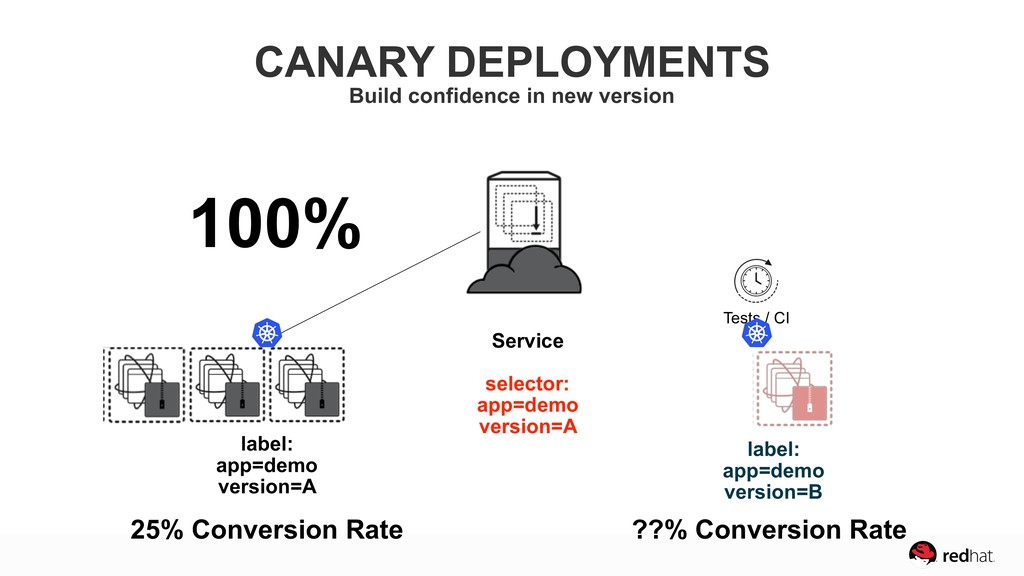 25% Conversion Rate ?! Conversion Rate 100% Ver...