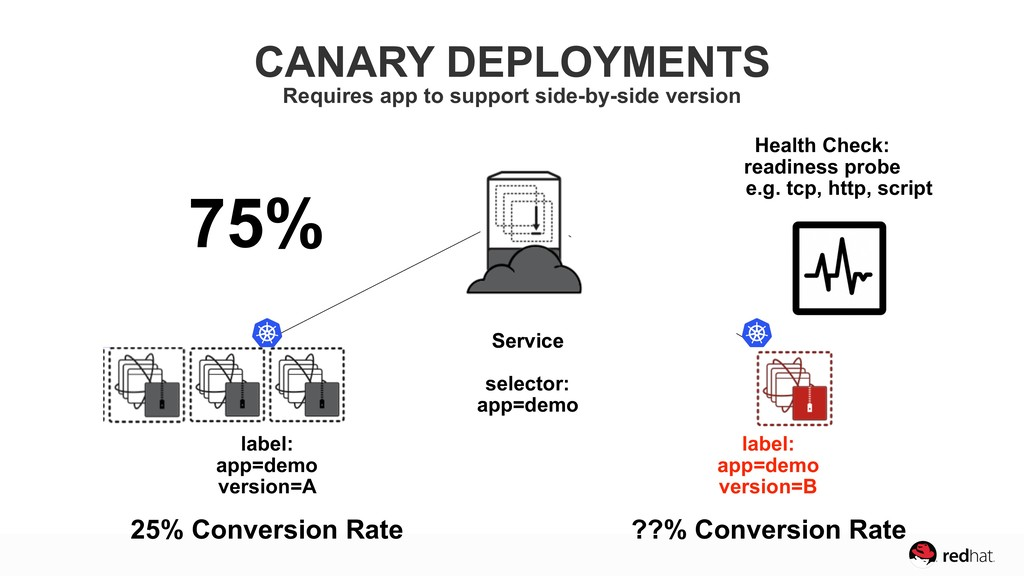 25% Conversion Rate 30% Conversion Rate 75% 25%...