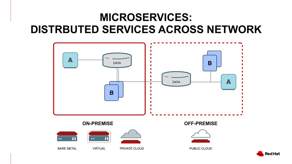BARE METAL VIRTUAL PRIVATE CLOUD OFF-PREMISE ON...