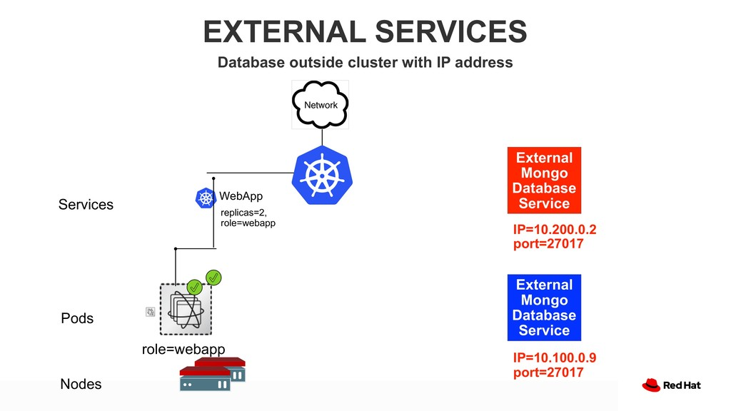 EXTERNAL SERVICES Database outside cluster with...