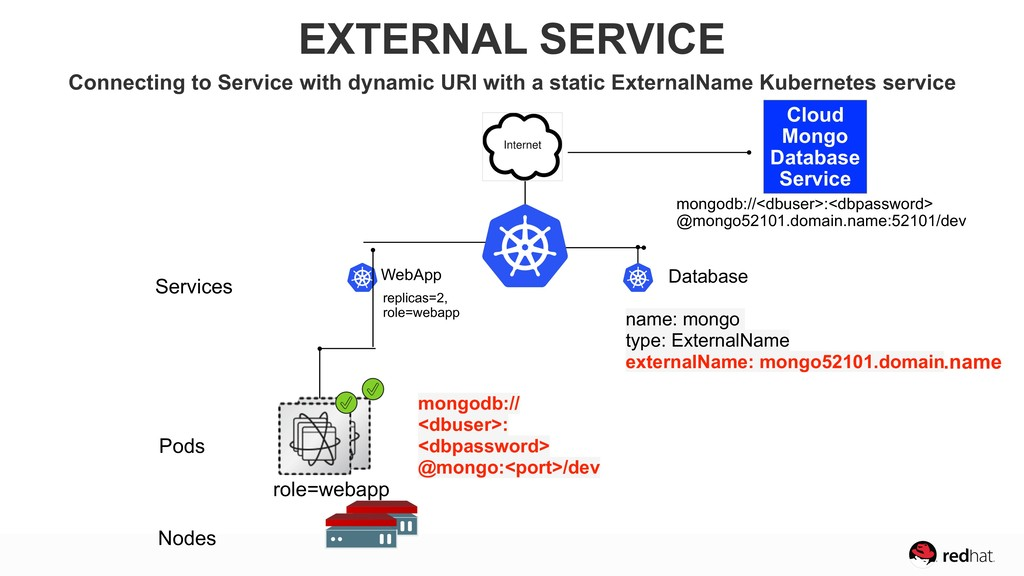 Pods Nodes Services Database name: mongo type: ...
