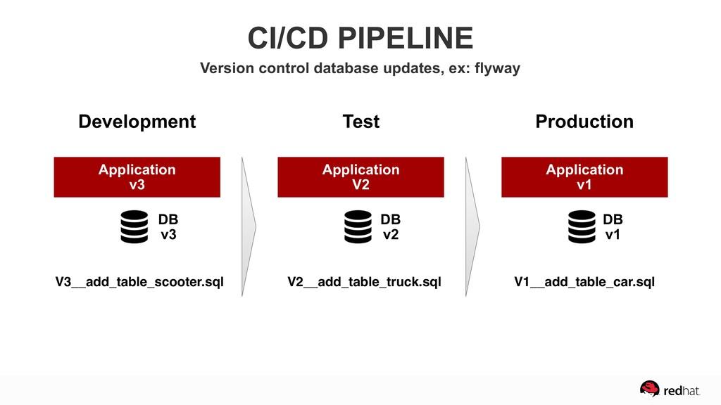 Application v3 Development Application V2 Test ...
