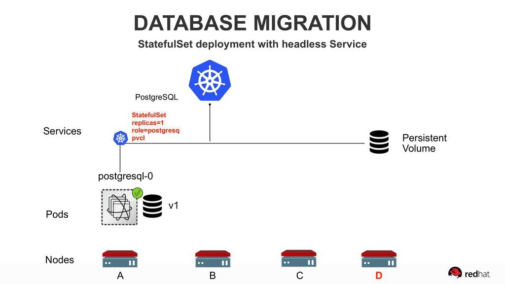 Nodes Pods Services postgresql-0 Persistent Vol...