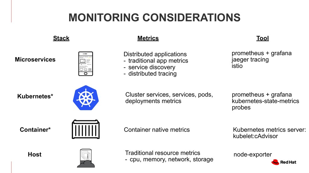 MONITORING CONSIDERATIONS Kubernetes* Container...