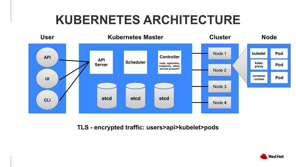 KUBERNETES ARCHITECTURE Authorization API Serve...