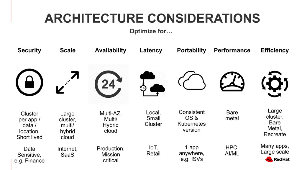 ARCHITECTURE CONSIDERATIONS Optimize for… Clust...