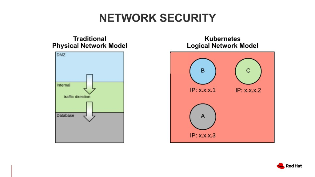 Kubernetes  Logical Network Model NETWORK SECU...