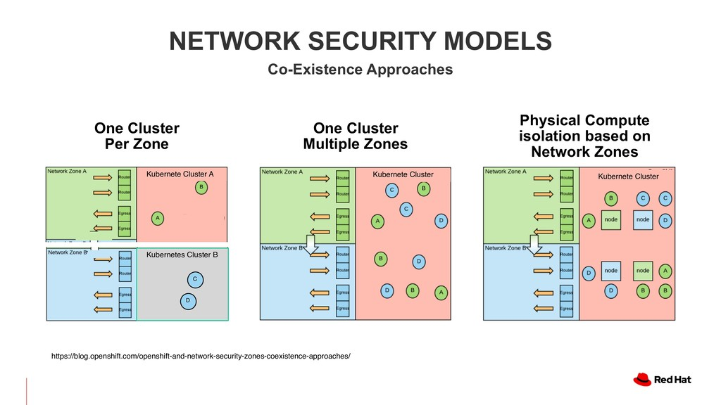 NETWORK SECURITY MODELS Co-Existence Approaches...