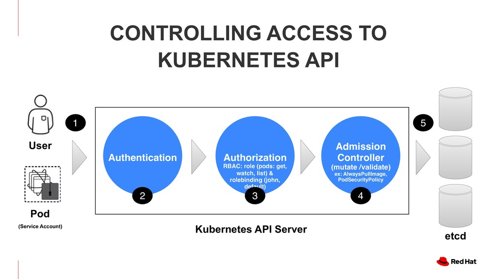 CONTROLLING ACCESS TO KUBERNETES API Authorizat...