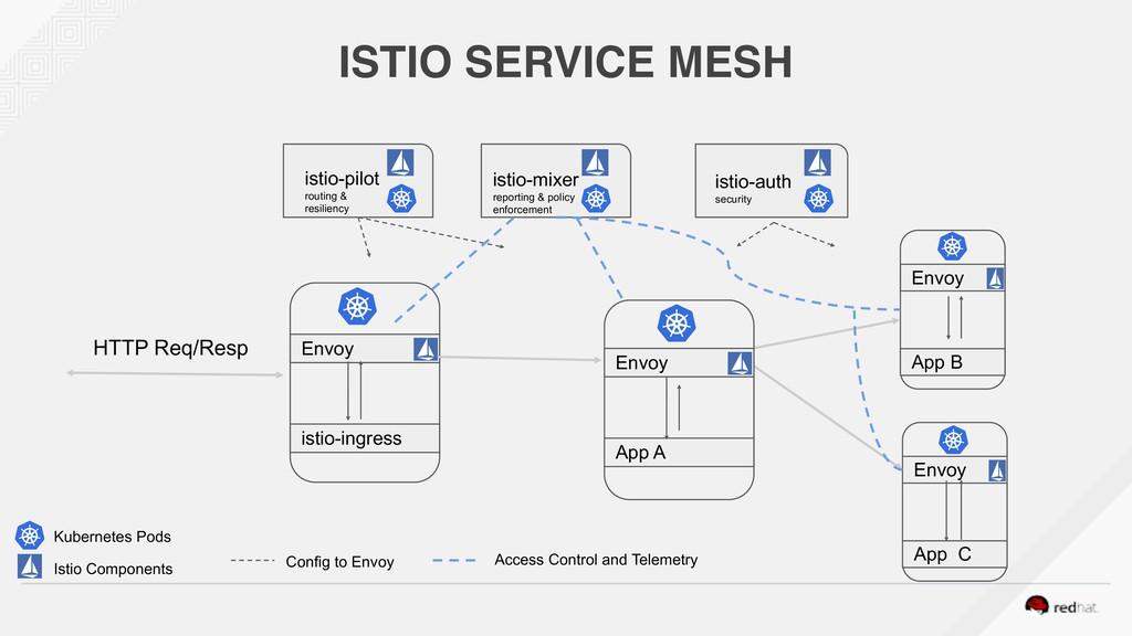 ISTIO SERVICE MESH Envoy istio-ingress Envoy Ap...