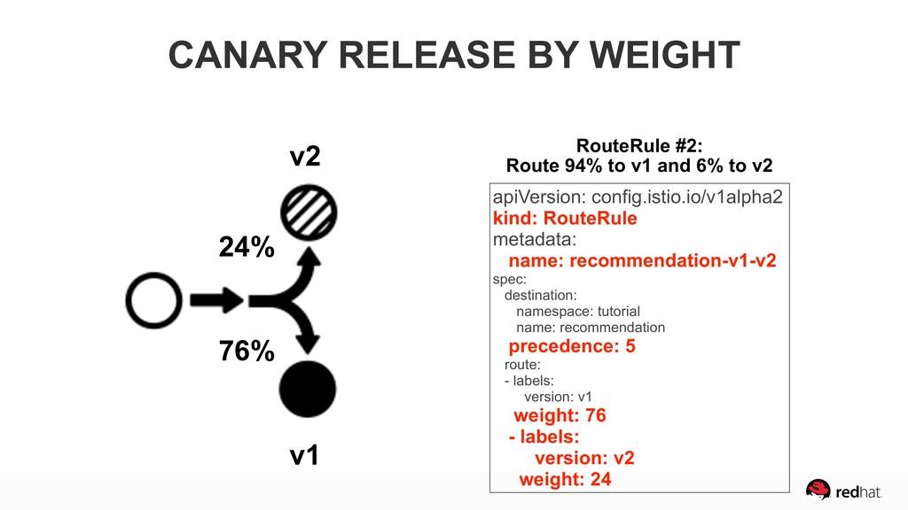 24% 76% v1 v2 apiVersion: config.istio.io/v1alp...