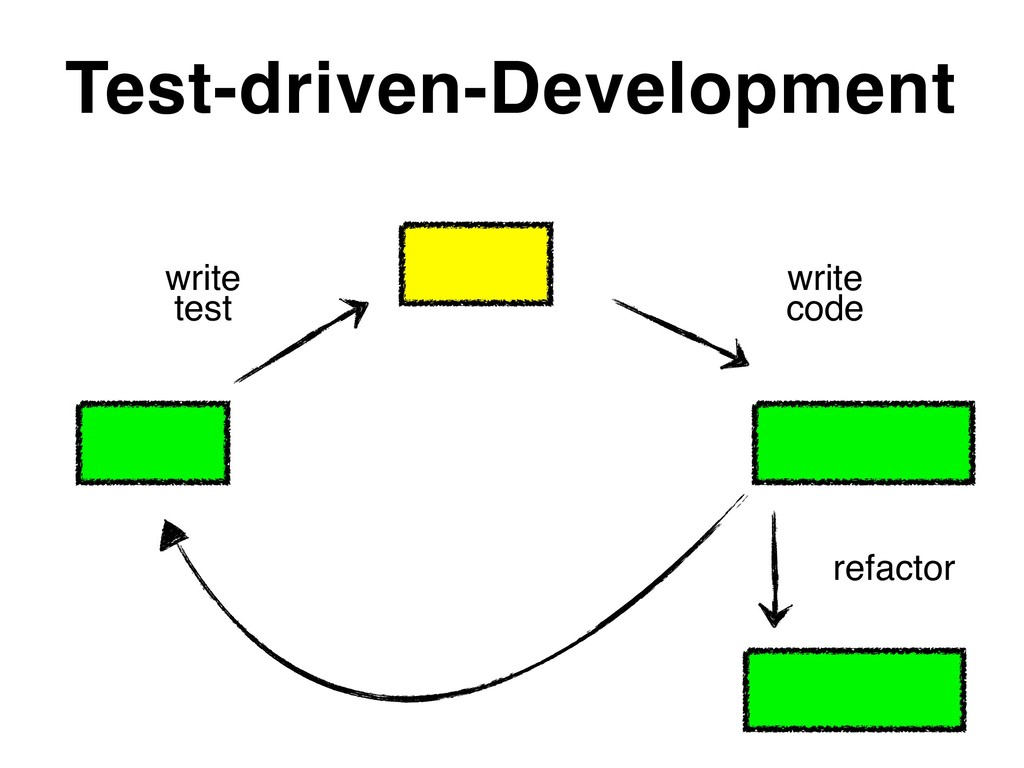 Test-driven-Development write test write code...