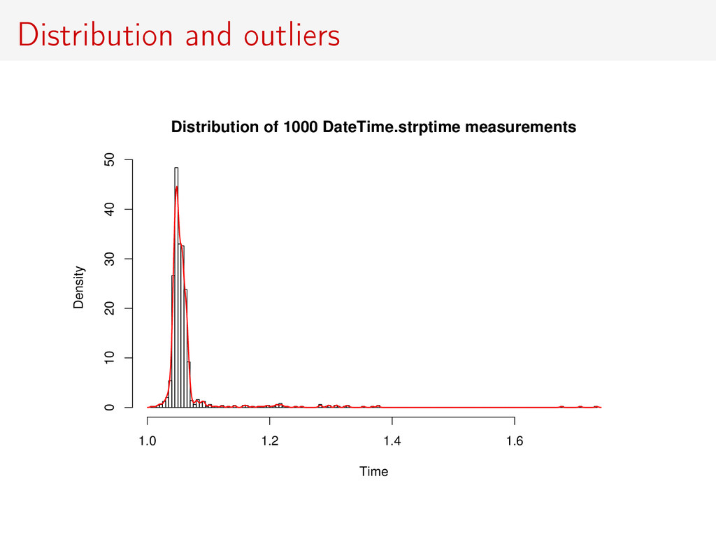 Distribution and outliers Distribution of 1000 ...