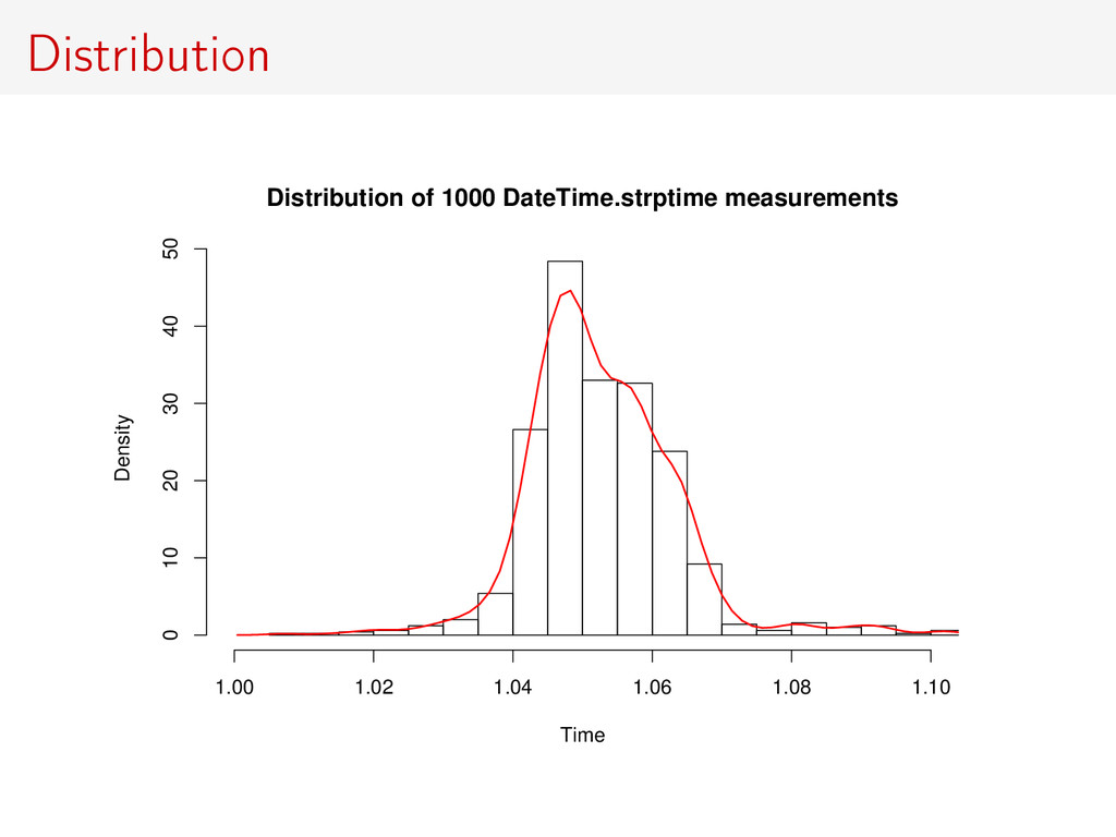 Distribution Distribution of 1000 DateTime.strp...
