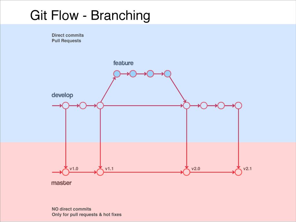 Git Flow - Branching
