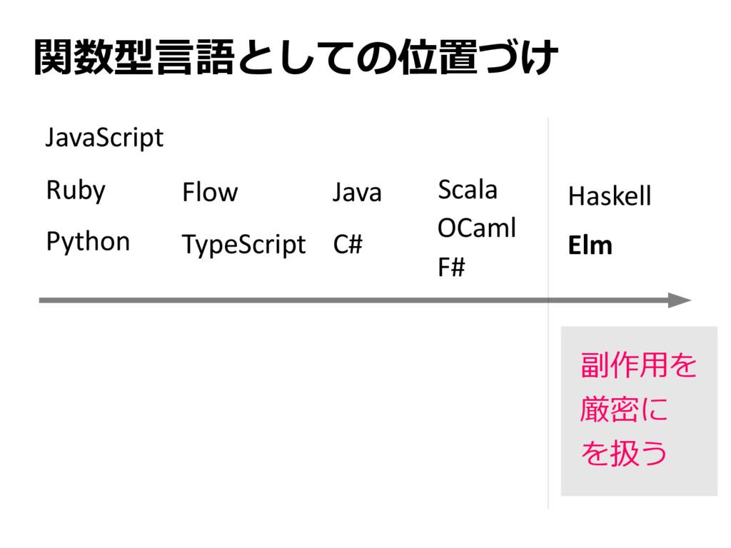 関数型言語としての位置づけ JavaScript Ruby Python TypeScript...