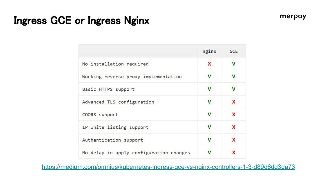 Ingress GCE or Ingress Nginx https://medium.com...