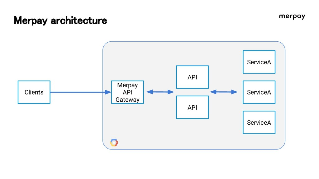 Merpay architecture Clients Merpay API Gateway ...