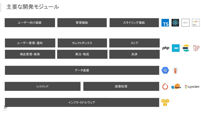 PDCA データは redash により見える化し、改善施策を継続的に行う  18