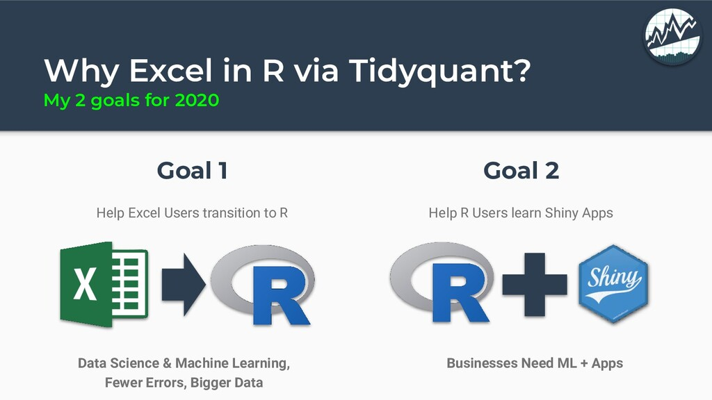 Why Excel in R via Tidyquant? My 2 goals for 20...