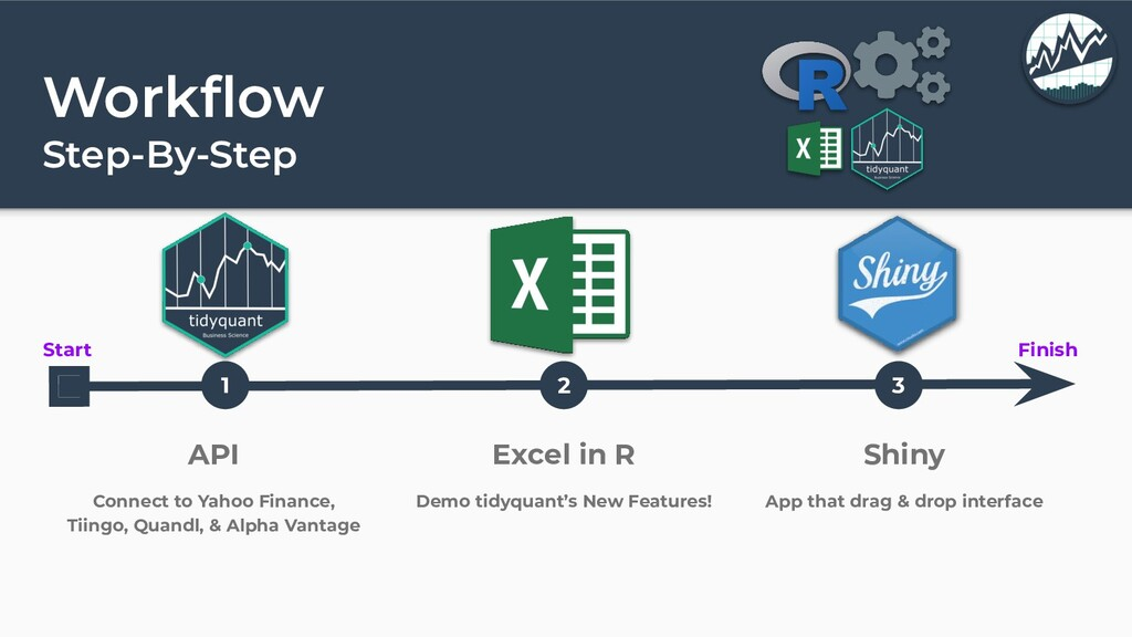 Workflow Step-By-Step Start Finish 1 2 3 API Con...