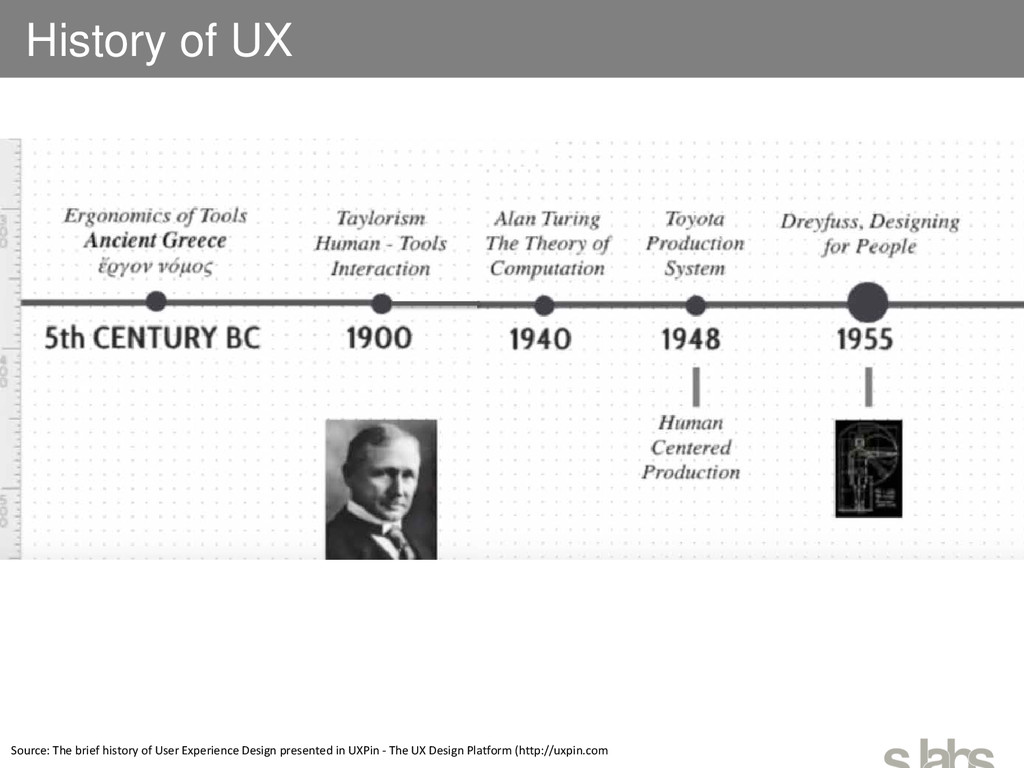 History of UX Source: The brief history of User...