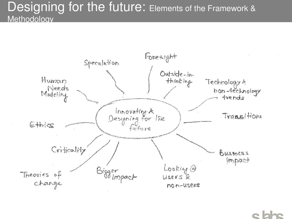 Designing for the future: Elements of the Frame...
