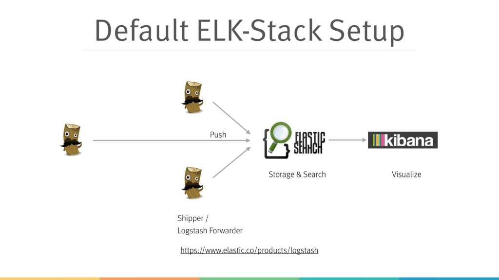 Default ELK-Stack Setup Shipper /  Logstash Fo...
