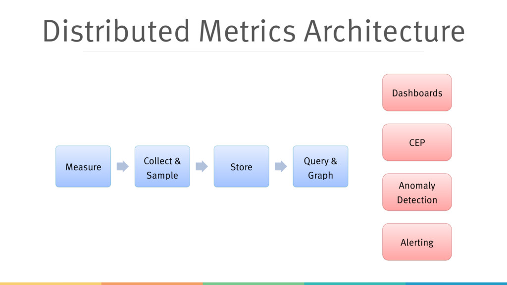 Distributed Metrics Architecture Measure Collec...