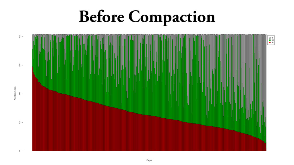 Before Compaction F U P Pages Number of slots 0...