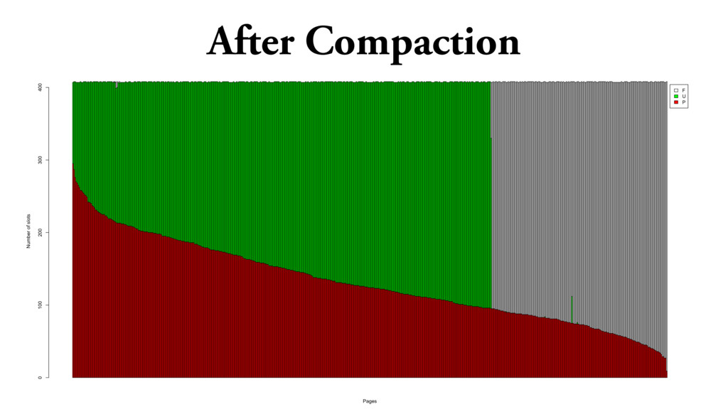 After Compaction F U P Pages Number of slots 0 ...