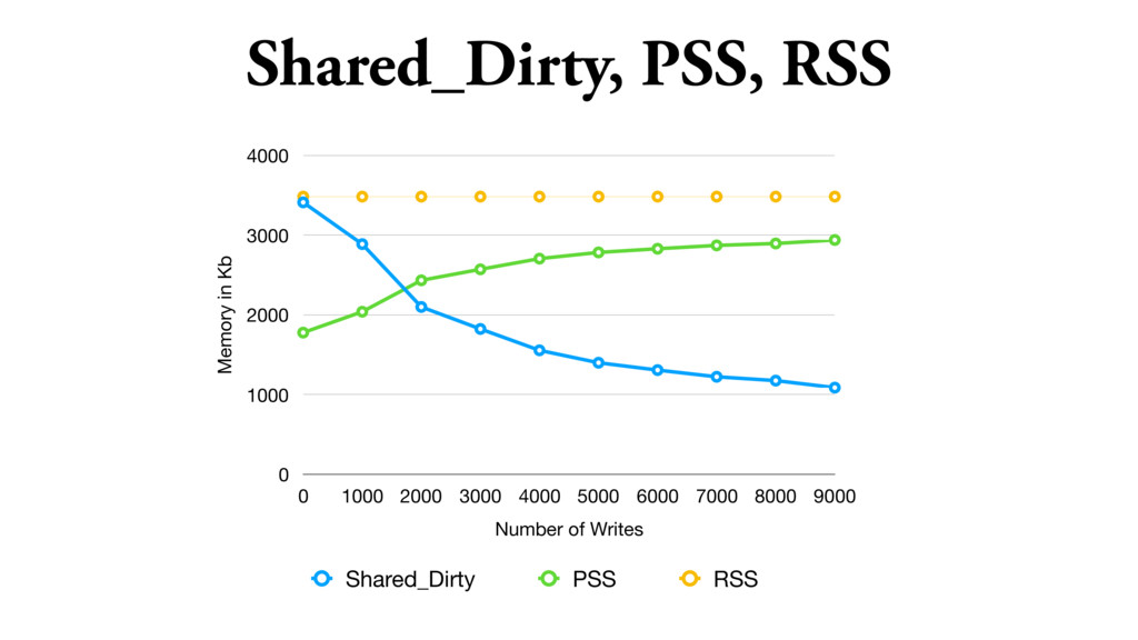 Shared_Dirty, PSS, RSS Memory in Kb 0 1000 2000...