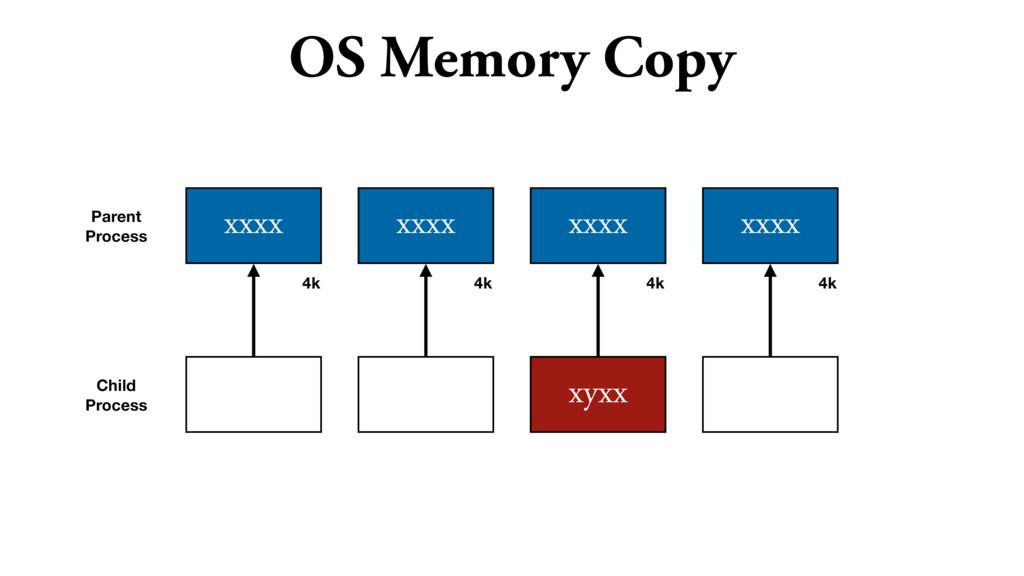 OS Memory Copy xxxx xxxx xxxx xxxx Parent Proce...