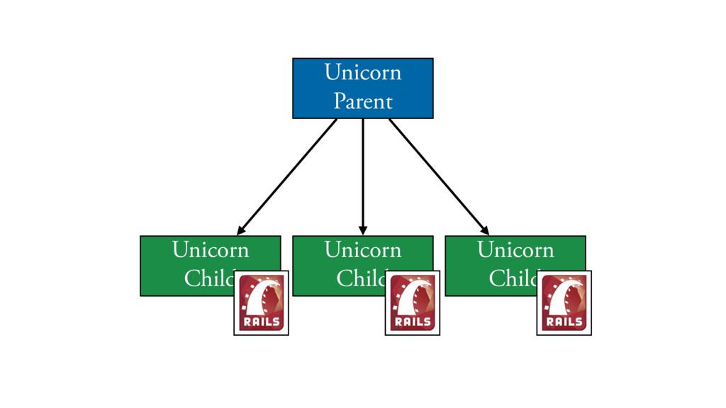 Unicorn Parent Unicorn Child Unicorn Child Unic...